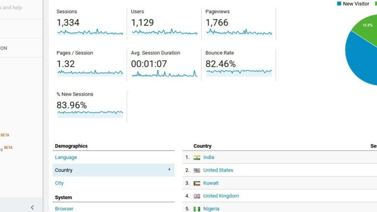 Adding Google Analytics to WordPress blog (for newbie without coding knowledge)