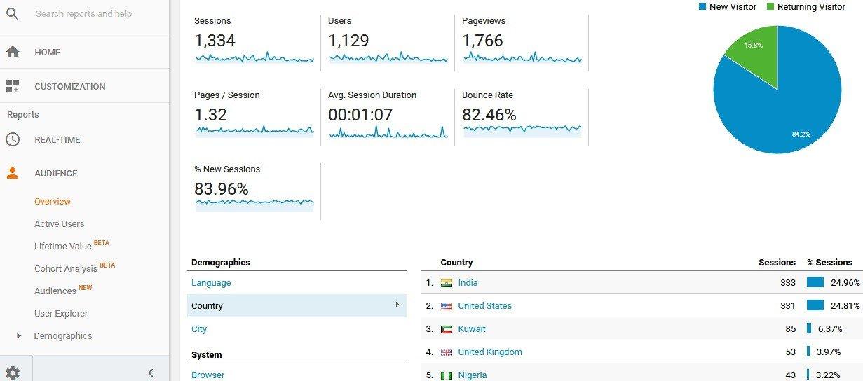 Adding Google Analytics to WordPress blog (for newbie without coding knowledge)