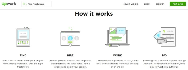 Upwork website MMO - OIW Blog
